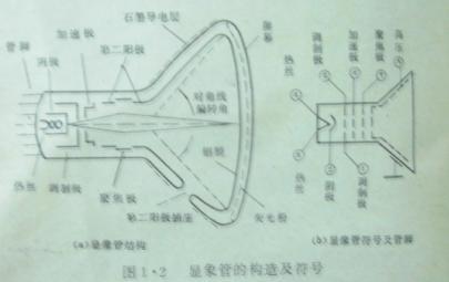 彩色电视机显像管附属电路图